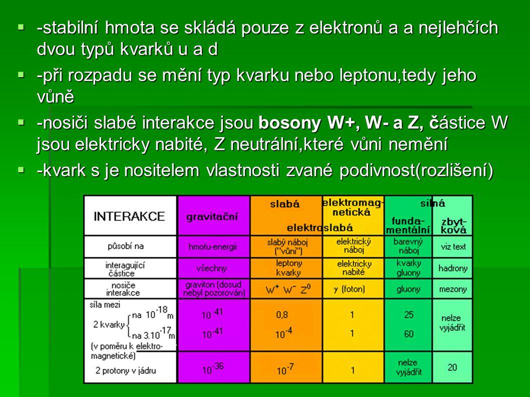 -stabilní hmota se skládá pouze z elektronů a a nejlehčích dvou typů kvarků u a d