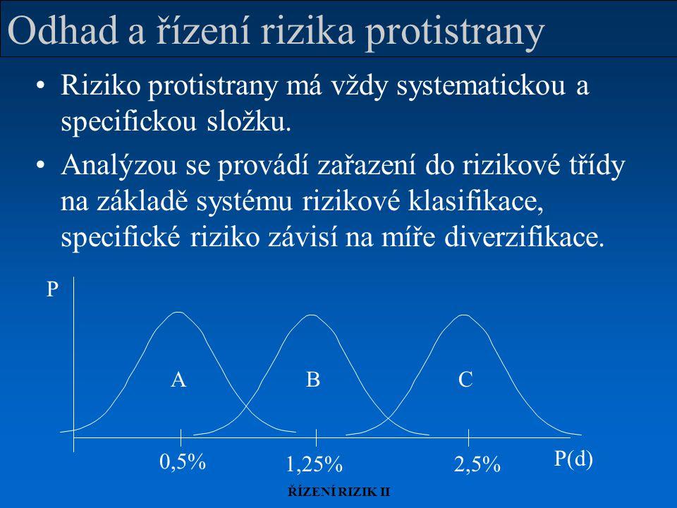 Odhad a řízení rizika protistrany