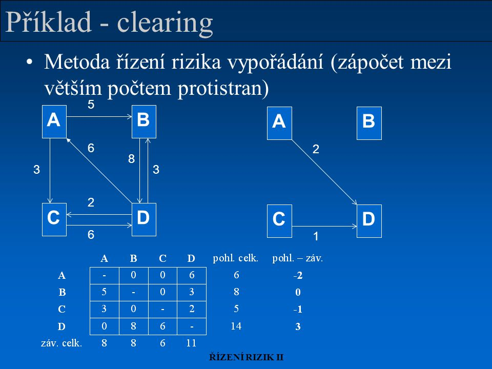 Příklad - clearing Metoda řízení rizika vypořádání (zápočet mezi větším počtem protistran) 3. 8. 6.