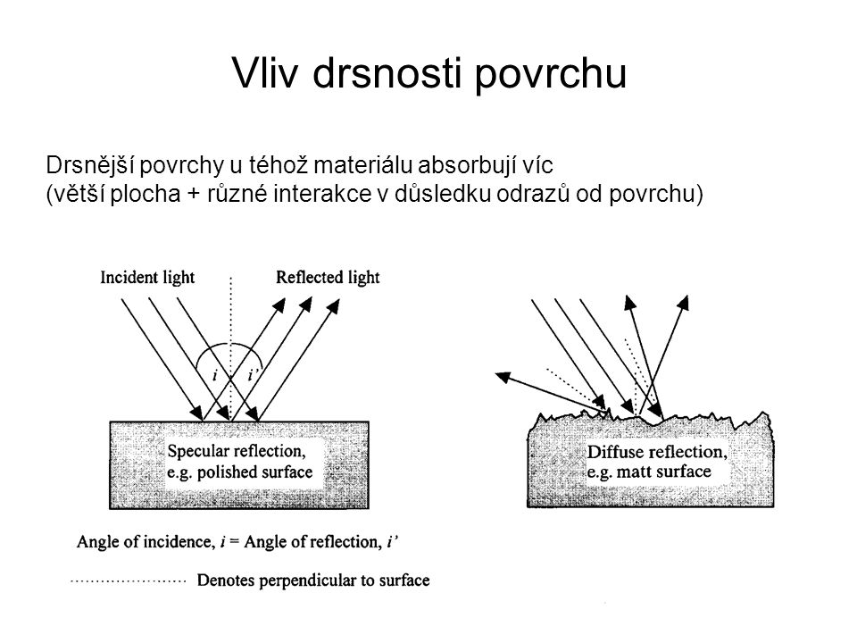 Vliv drsnosti povrchu Drsnější povrchy u téhož materiálu absorbují víc