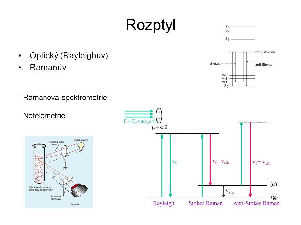 Rozptyl Optický (Rayleighův) Ramanův Ramanova spektrometrie