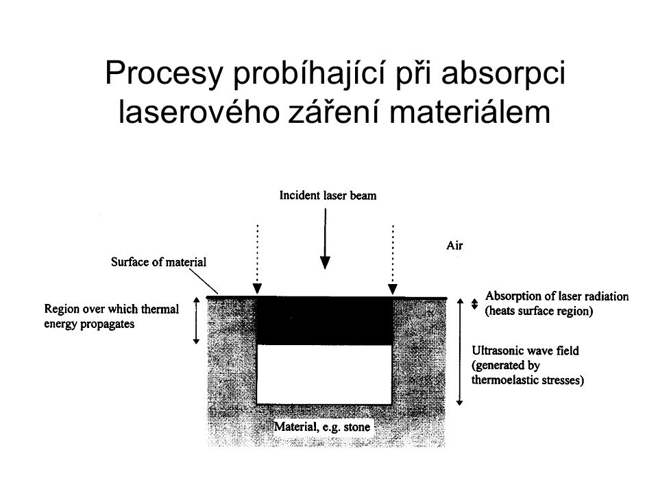 Procesy probíhající při absorpci laserového záření materiálem
