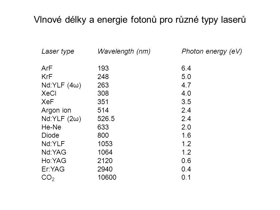 Vlnové délky a energie fotonů pro různé typy laserů