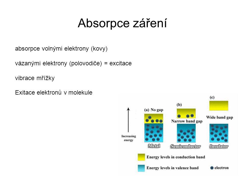Absorpce záření absorpce volnými elektrony (kovy)
