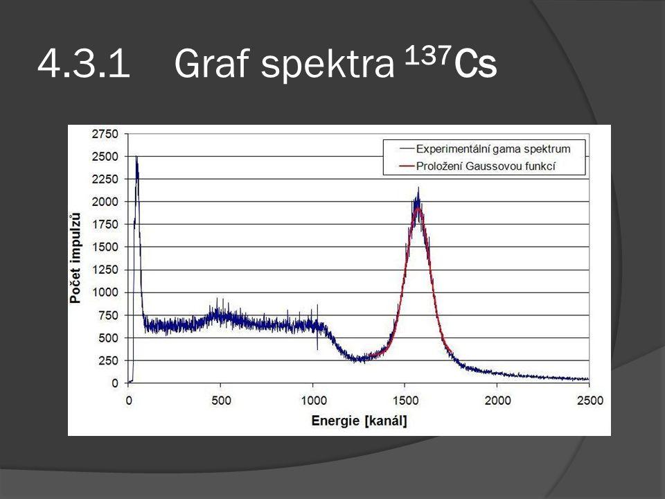 4.3.1 Graf spektra 137Cs