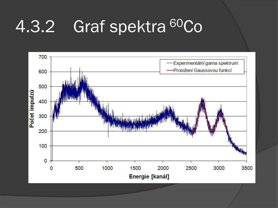4.3.2 Graf spektra 60Co