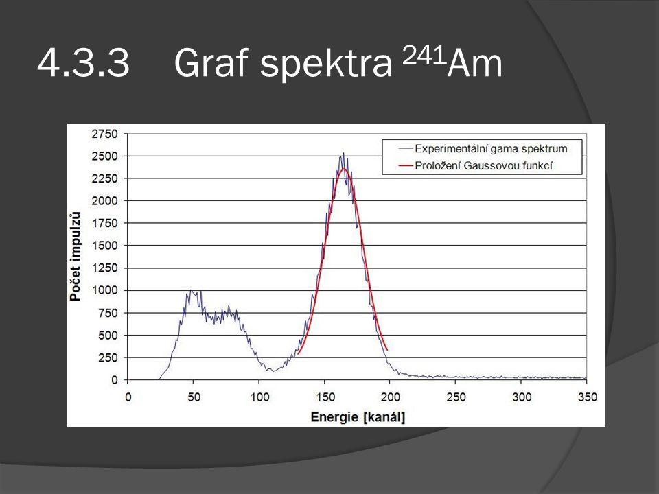 4.3.3 Graf spektra 241Am
