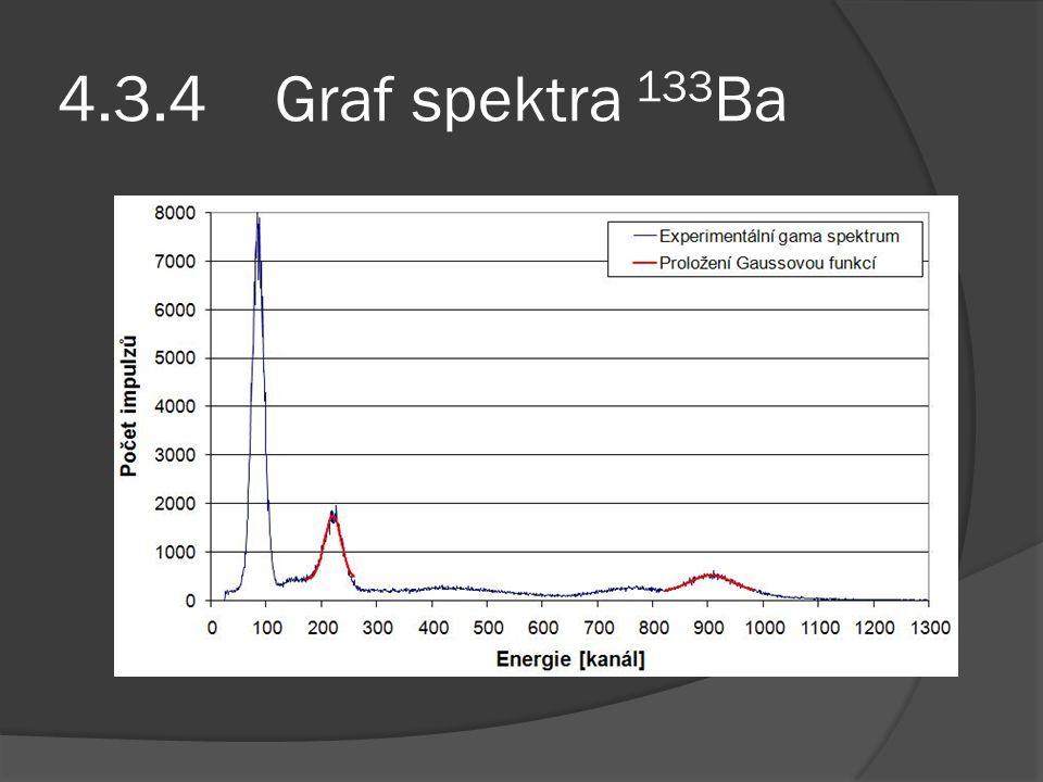 4.3.4 Graf spektra 133Ba