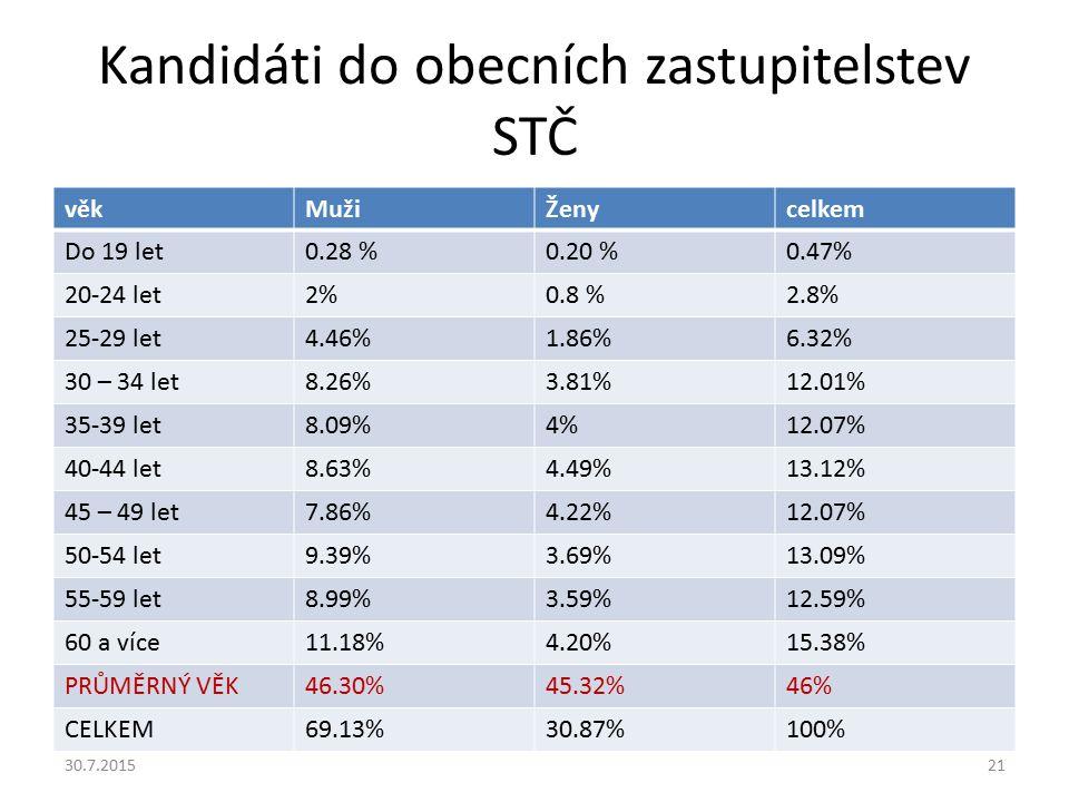 Kandidáti do obecních zastupitelstev STČ