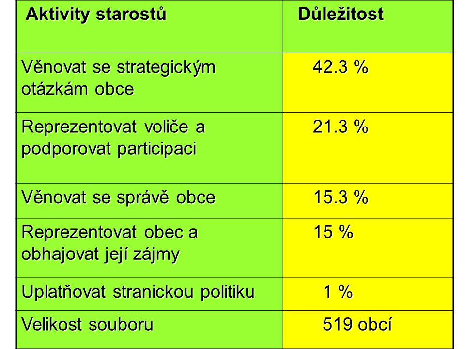 Věnovat se strategickým otázkám obce 42.3 %