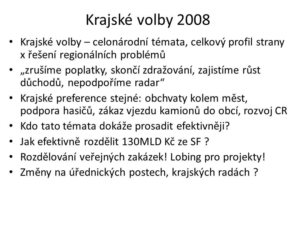 Krajské volby 2008 Krajské volby – celonárodní témata, celkový profil strany x řešení regionálních problémů.
