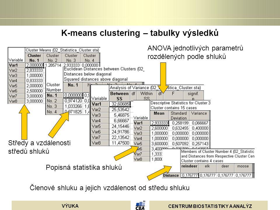 K-means clustering – tabulky výsledků