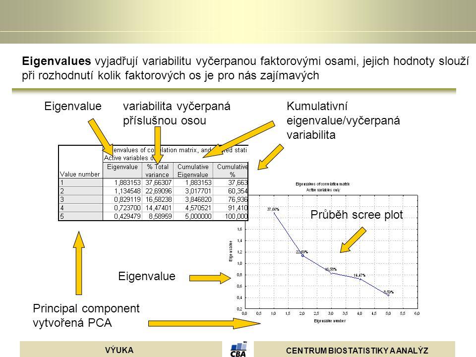 Eigenvalues vyjadřují variabilitu vyčerpanou faktorovými osami, jejich hodnoty slouží při rozhodnutí kolik faktorových os je pro nás zajímavých