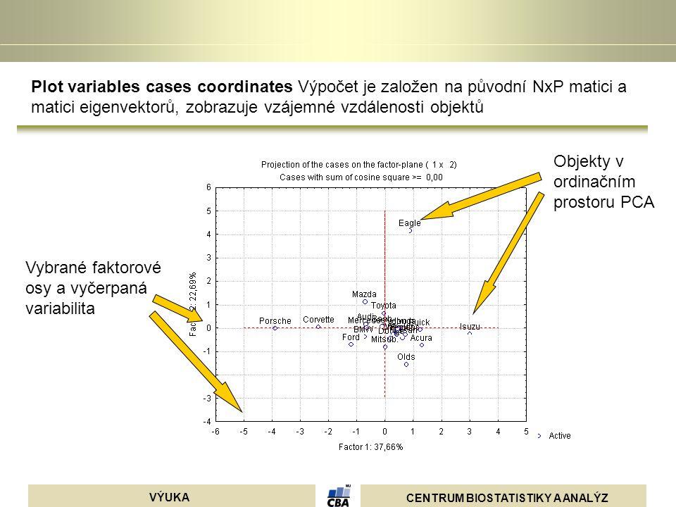 Plot variables cases coordinates Výpočet je založen na původní NxP matici a matici eigenvektorů, zobrazuje vzájemné vzdálenosti objektů