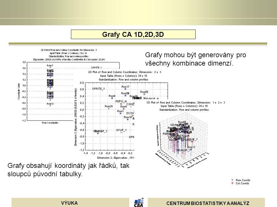 Grafy CA 1D,2D,3D Grafy mohou být generovány pro všechny kombinace dimenzí.