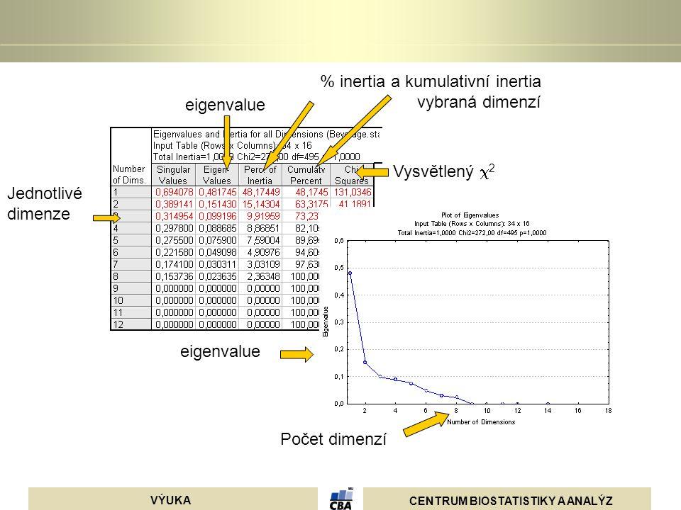 % inertia a kumulativní inertia vybraná dimenzí