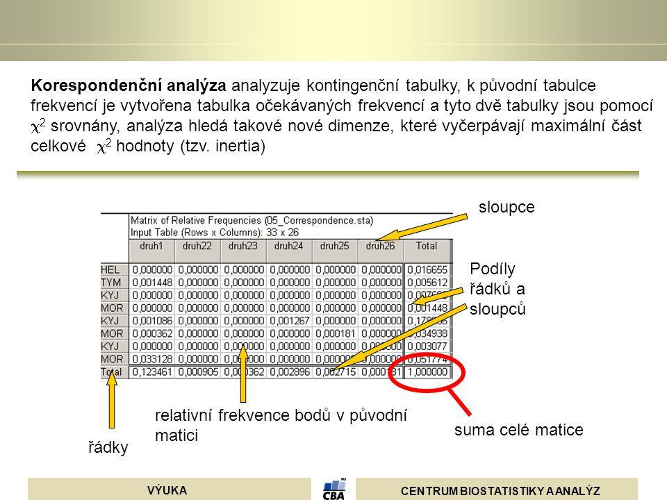 Korespondenční analýza analyzuje kontingenční tabulky, k původní tabulce frekvencí je vytvořena tabulka očekávaných frekvencí a tyto dvě tabulky jsou pomocí 2 srovnány, analýza hledá takové nové dimenze, které vyčerpávají maximální část celkové 2 hodnoty (tzv. inertia)