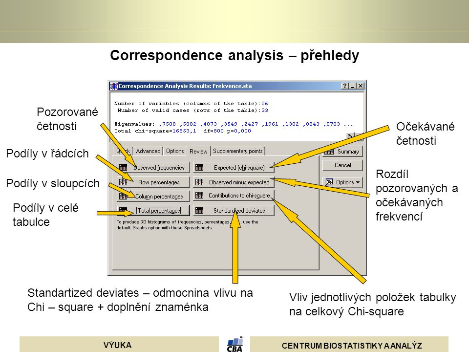 Correspondence analysis – přehledy