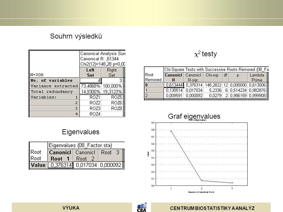 Souhrn výsledků 2 testy Graf eigenvalues Eigenvalues