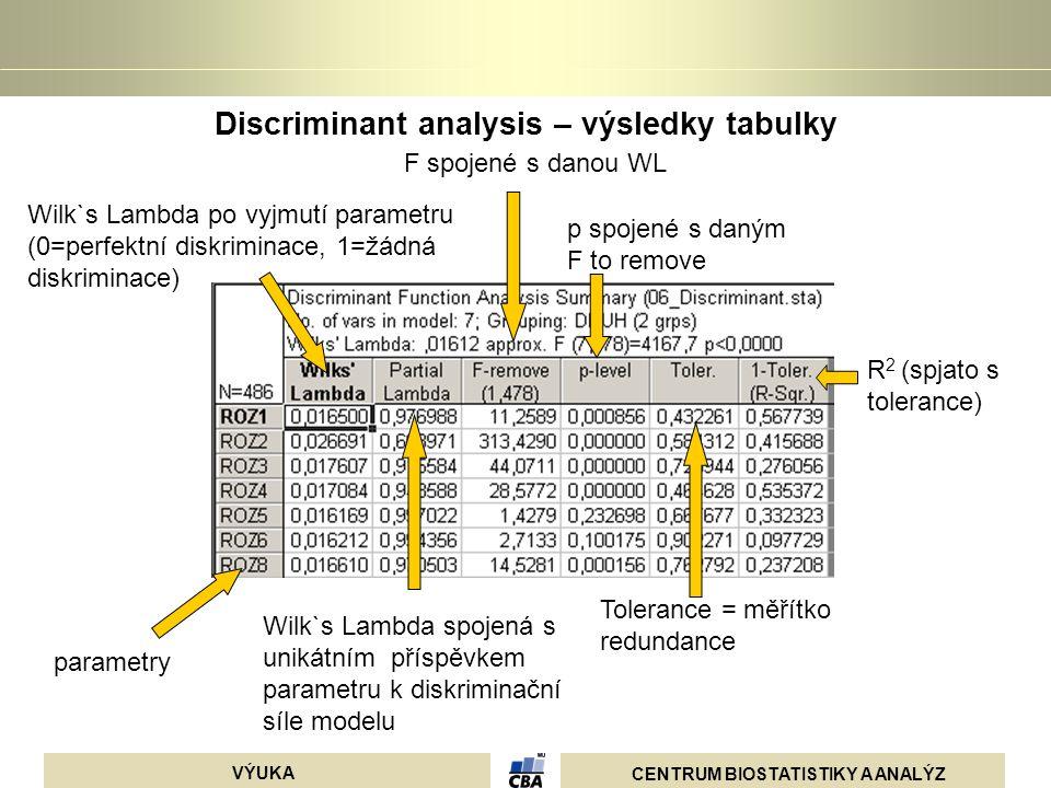 Discriminant analysis – výsledky tabulky