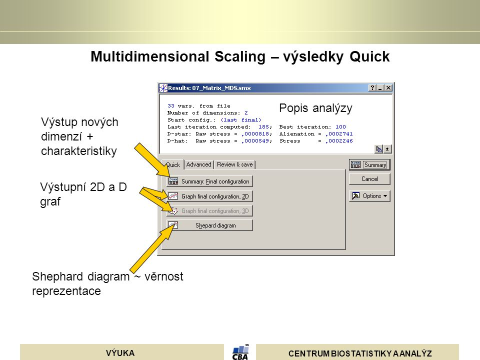Multidimensional Scaling – výsledky Quick