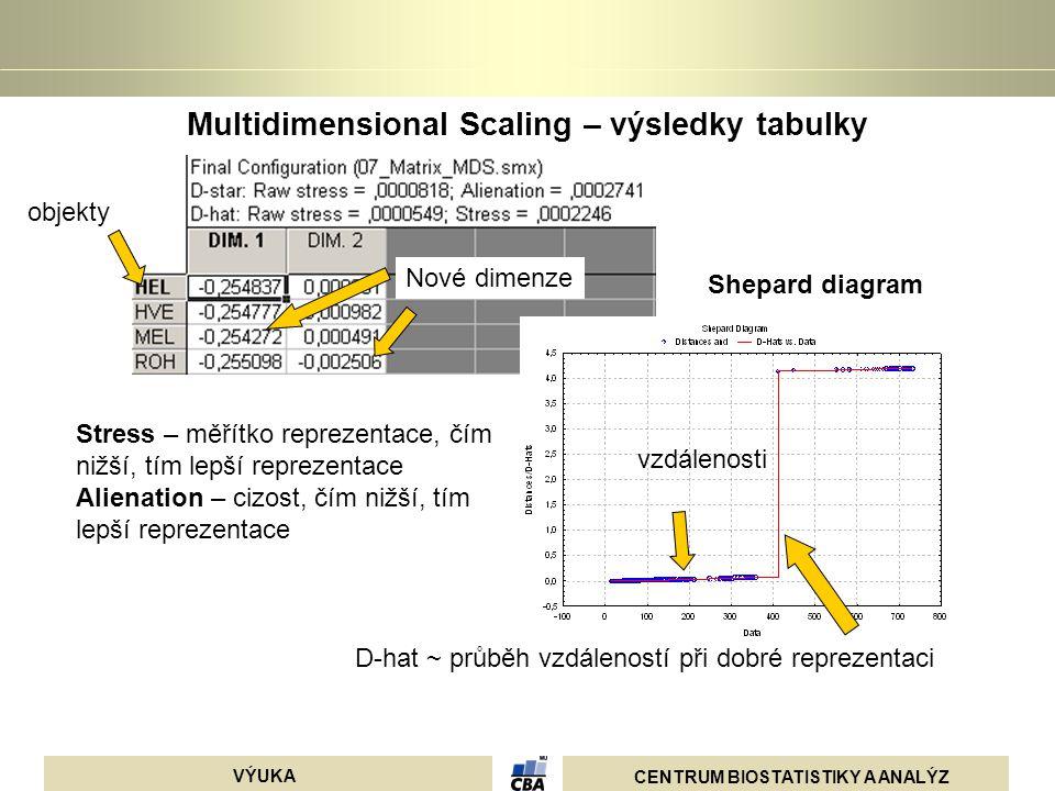 Multidimensional Scaling – výsledky tabulky