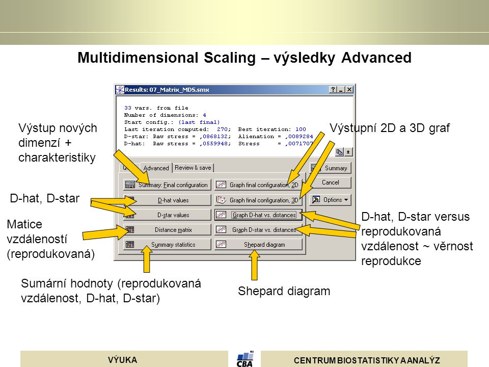 Multidimensional Scaling – výsledky Advanced