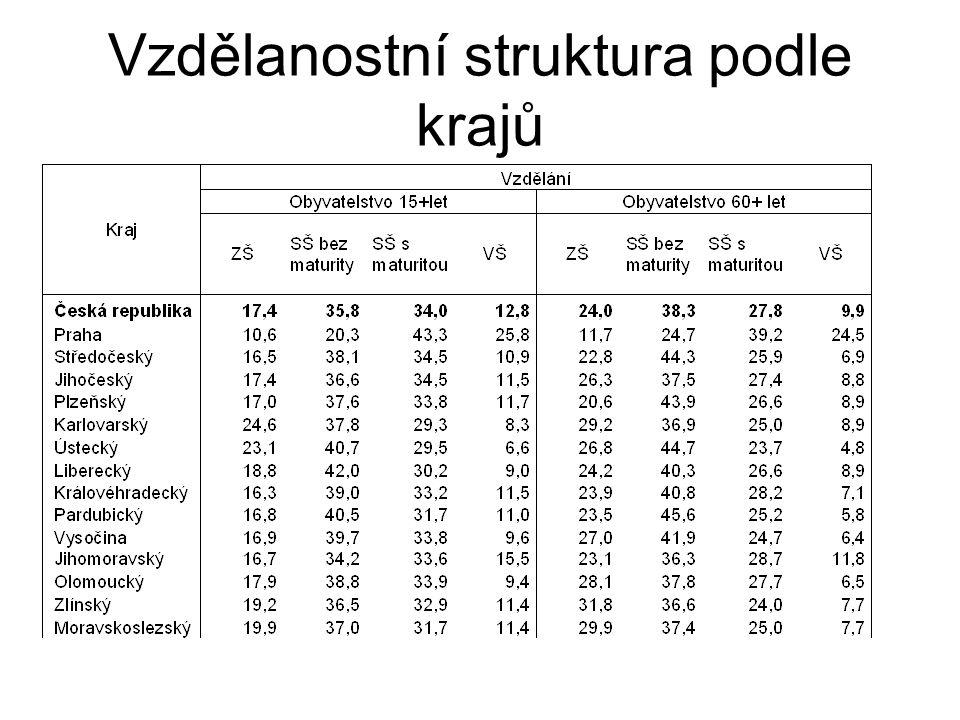 Vzdělanostní struktura podle krajů