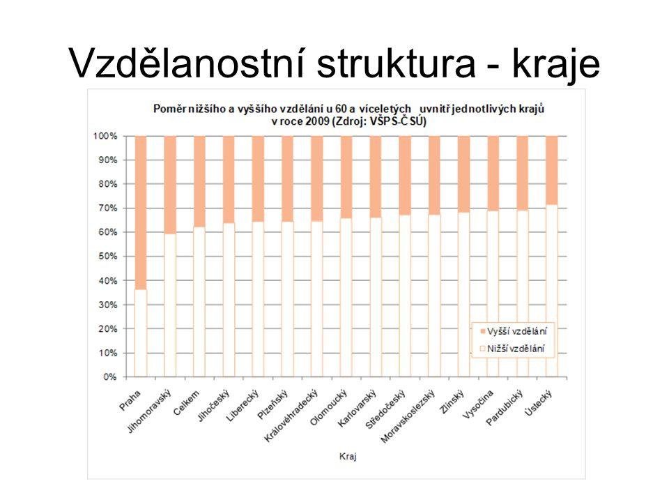 Vzdělanostní struktura - kraje