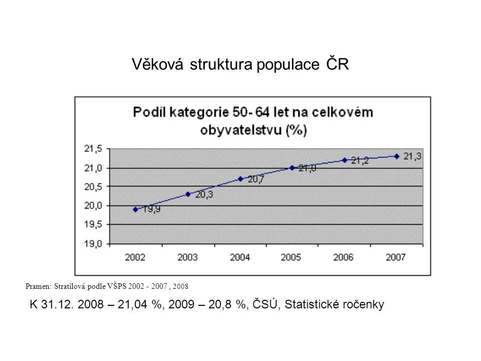 Věková struktura populace ČR