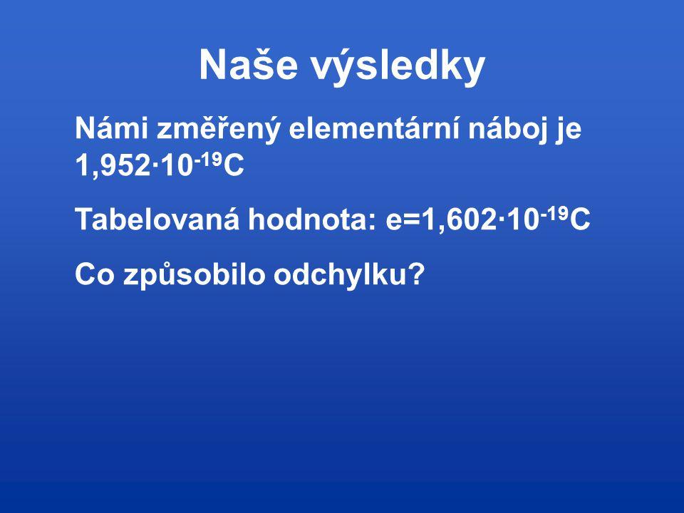 Naše výsledky Námi změřený elementární náboj je 1,952∙10-19C