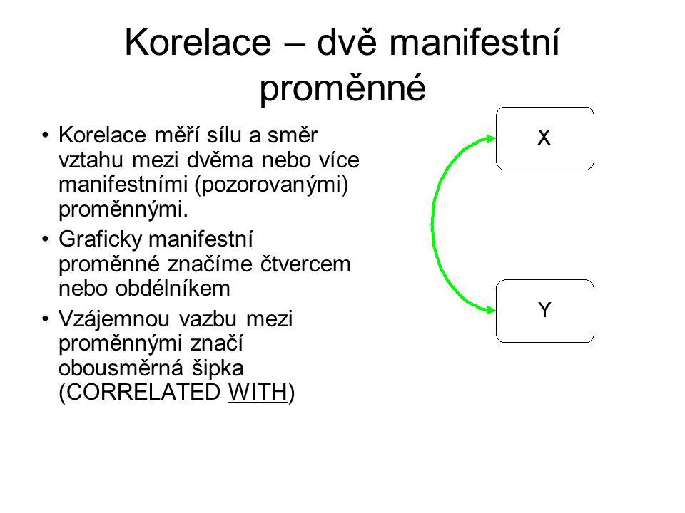 Korelace – dvě manifestní proměnné
