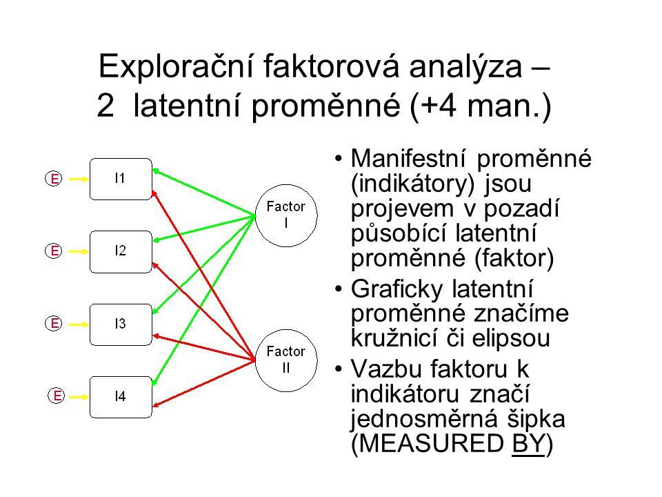 Explorační faktorová analýza – 2 latentní proměnné (+4 man.)