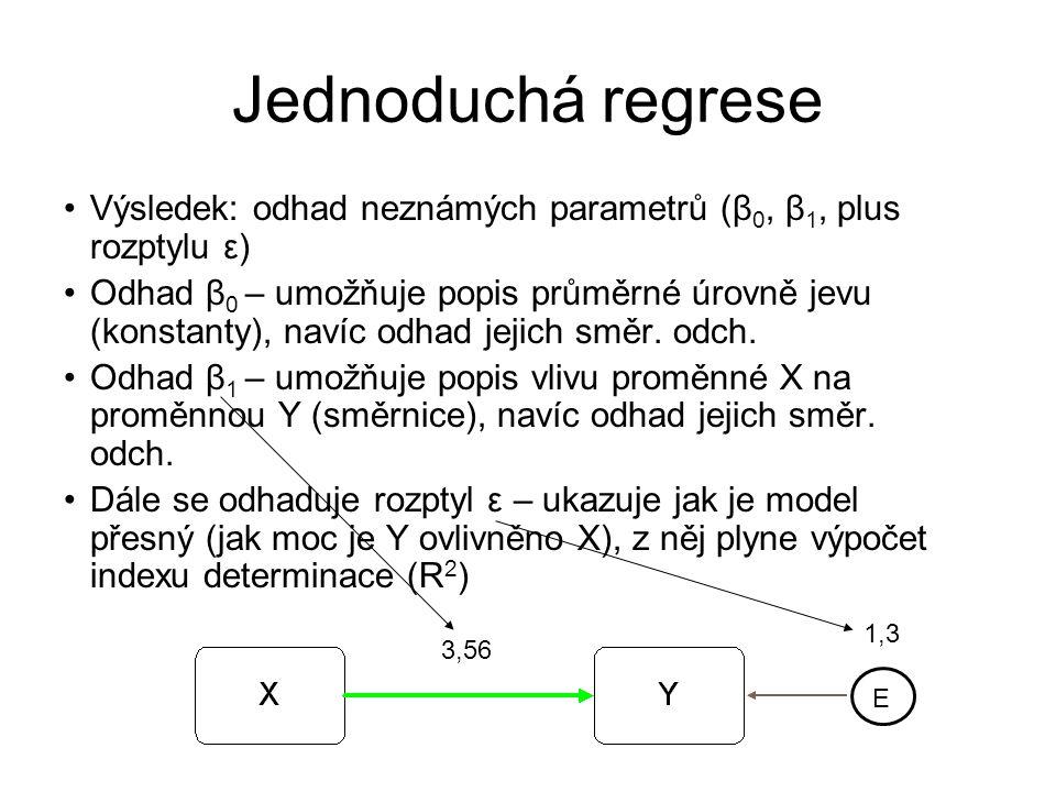 Jednoduchá regrese Výsledek: odhad neznámých parametrů (β0, β1, plus rozptylu ε)