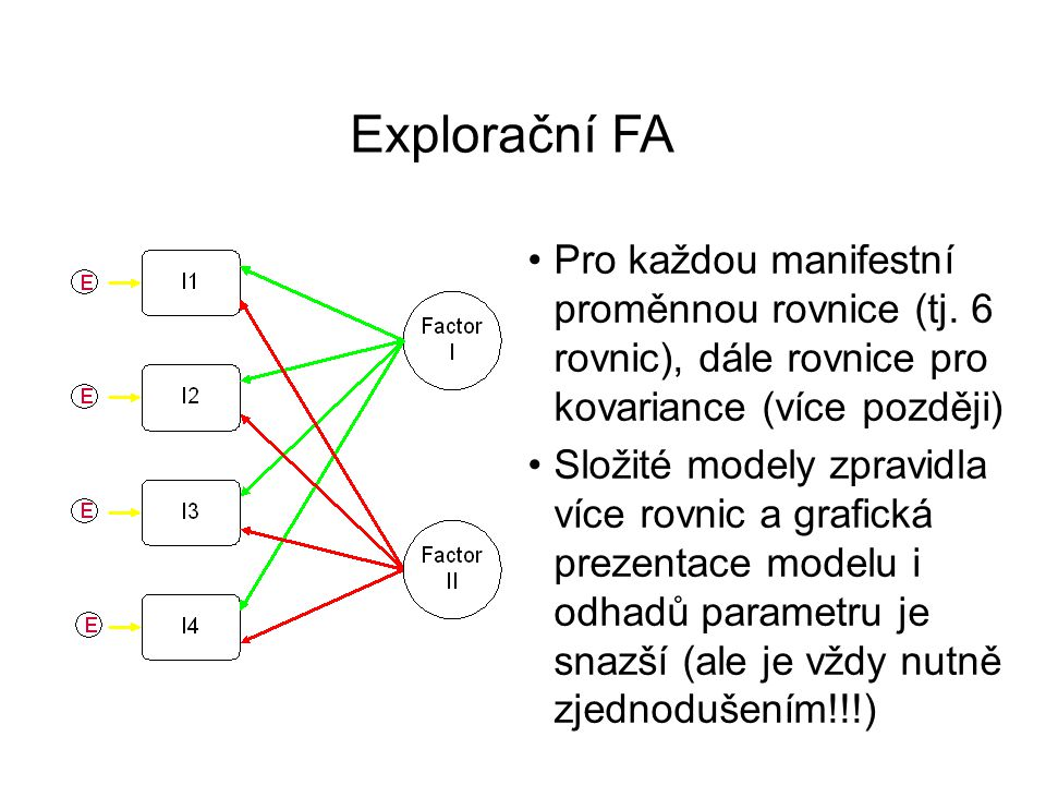 Explorační FA Pro každou manifestní proměnnou rovnice (tj. 6 rovnic), dále rovnice pro kovariance (více později)