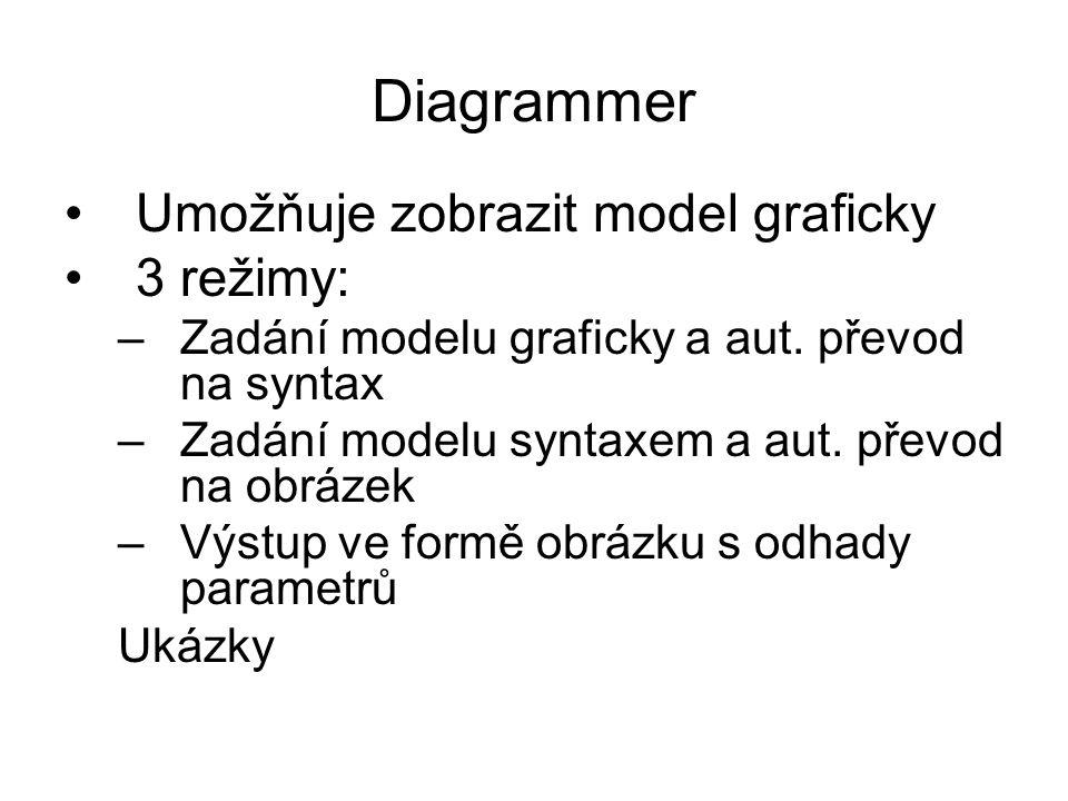 Diagrammer Umožňuje zobrazit model graficky 3 režimy: