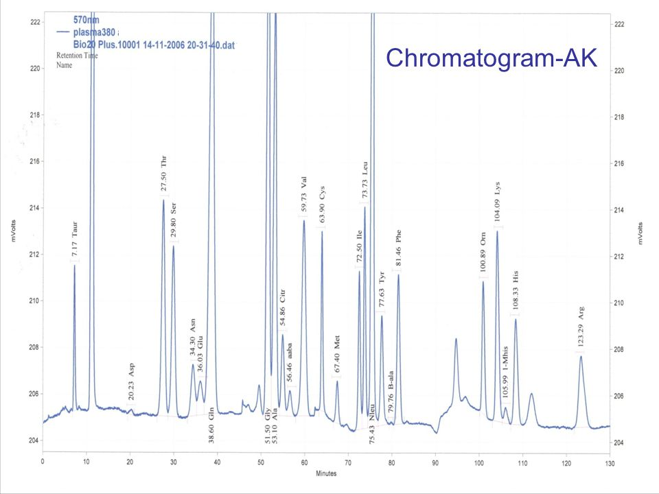 Chromatogram-AK