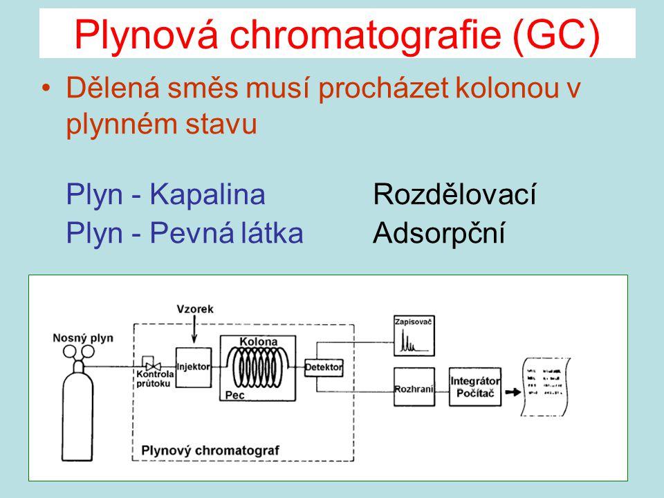 Plynová chromatografie (GC)