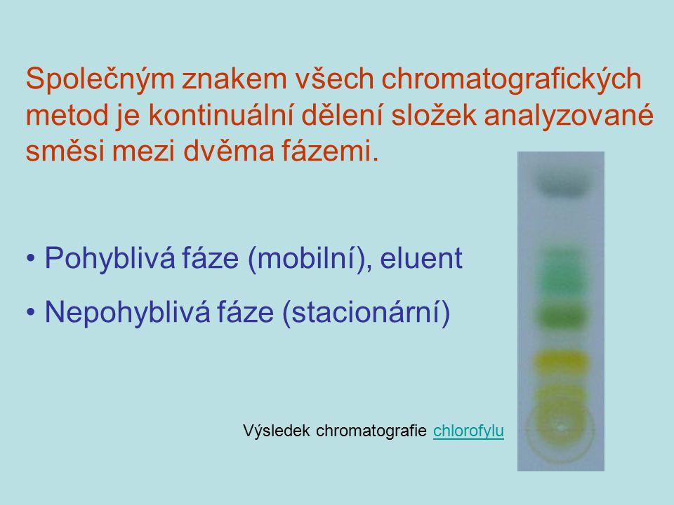 Pohyblivá fáze (mobilní), eluent Nepohyblivá fáze (stacionární)