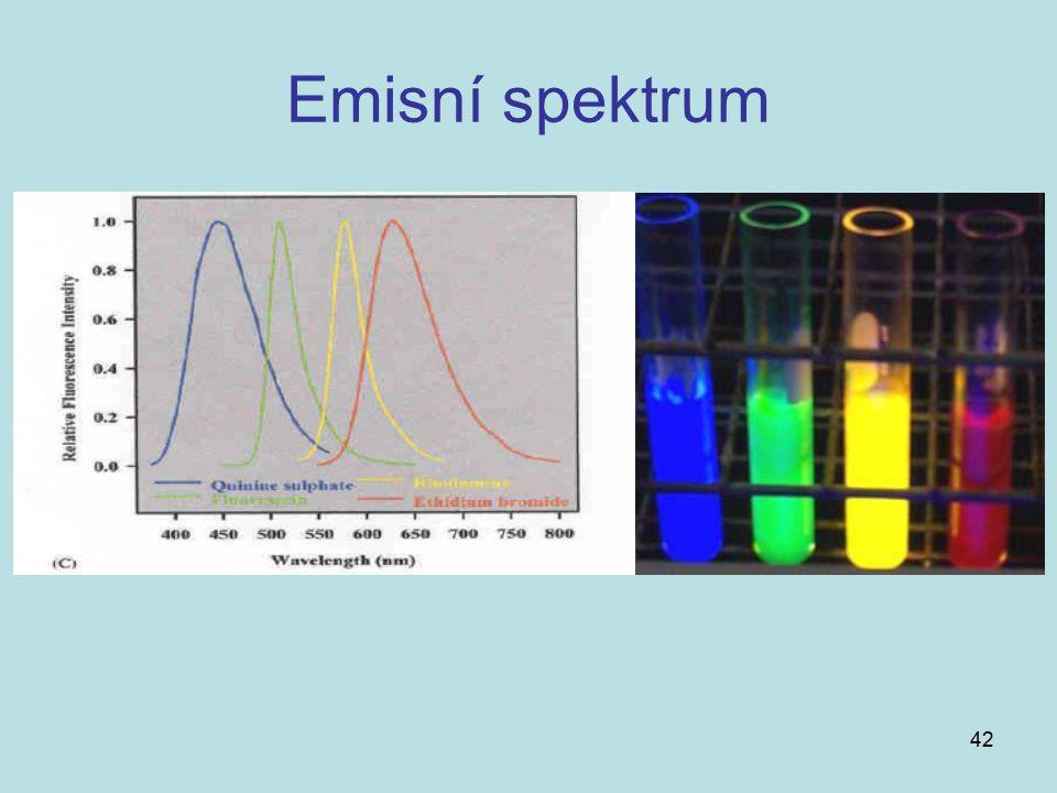 Emisní spektrum