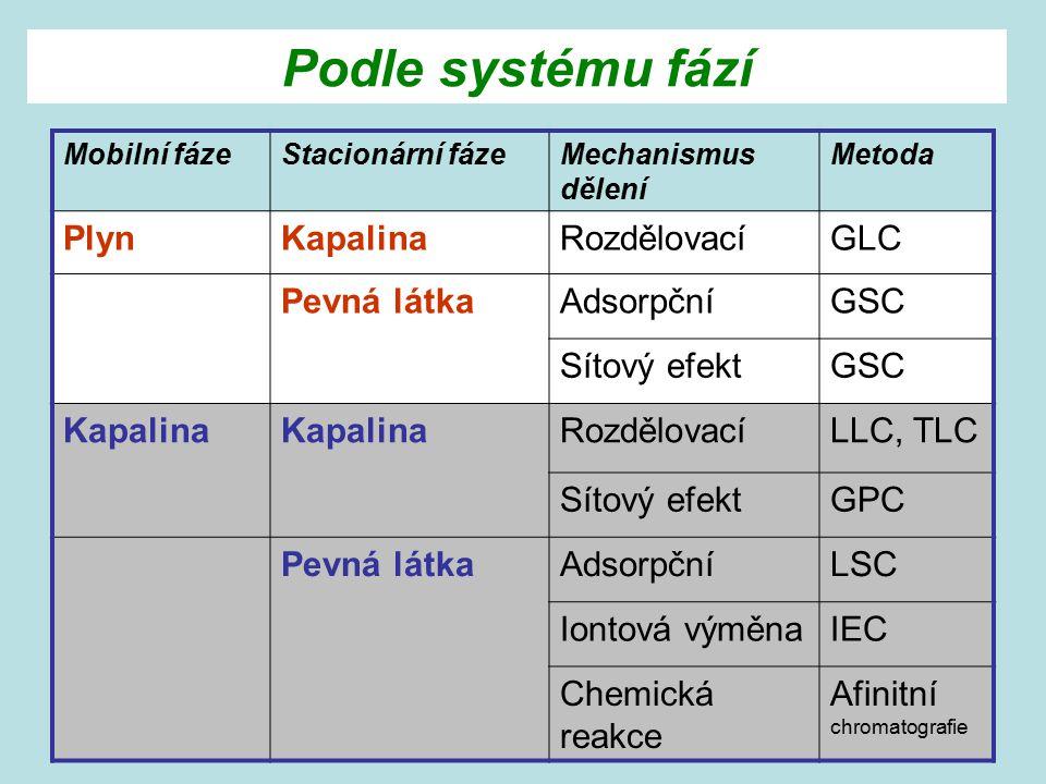 Podle systému fází Plyn Kapalina Rozdělovací GLC Pevná látka Adsorpční