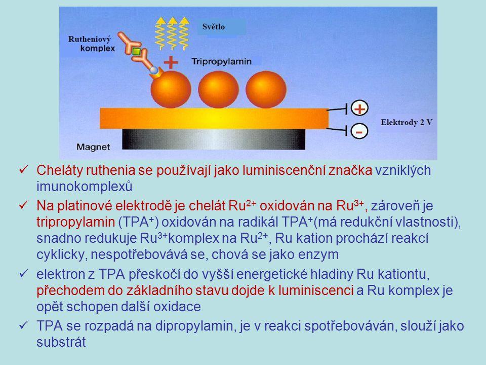 Cheláty ruthenia se používají jako luminiscenční značka vzniklých imunokomplexů