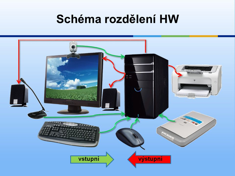 Schéma rozdělení HW vstupní výstupní