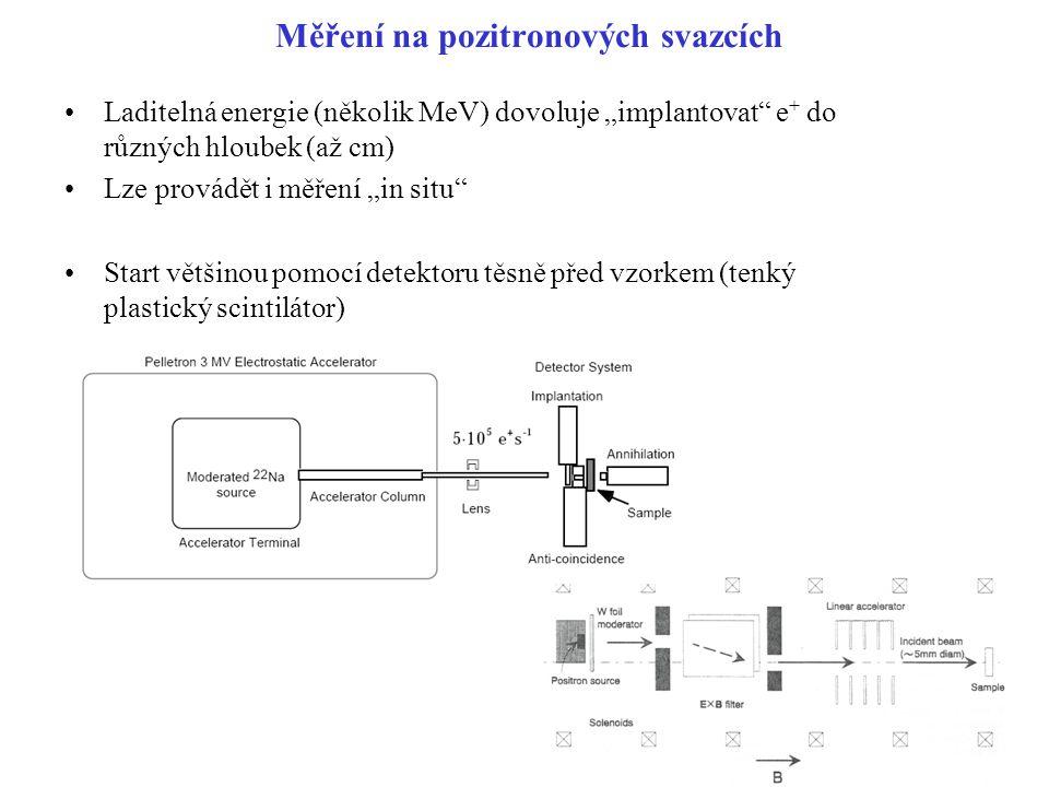 Měření na pozitronových svazcích