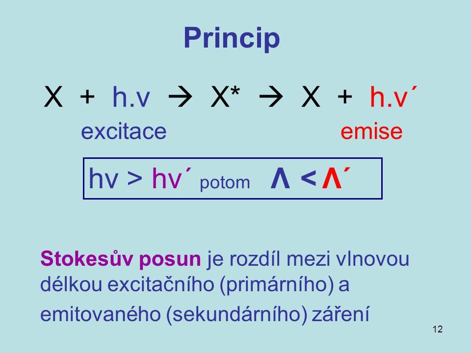 hν > hν´ potom Λ < Λ´