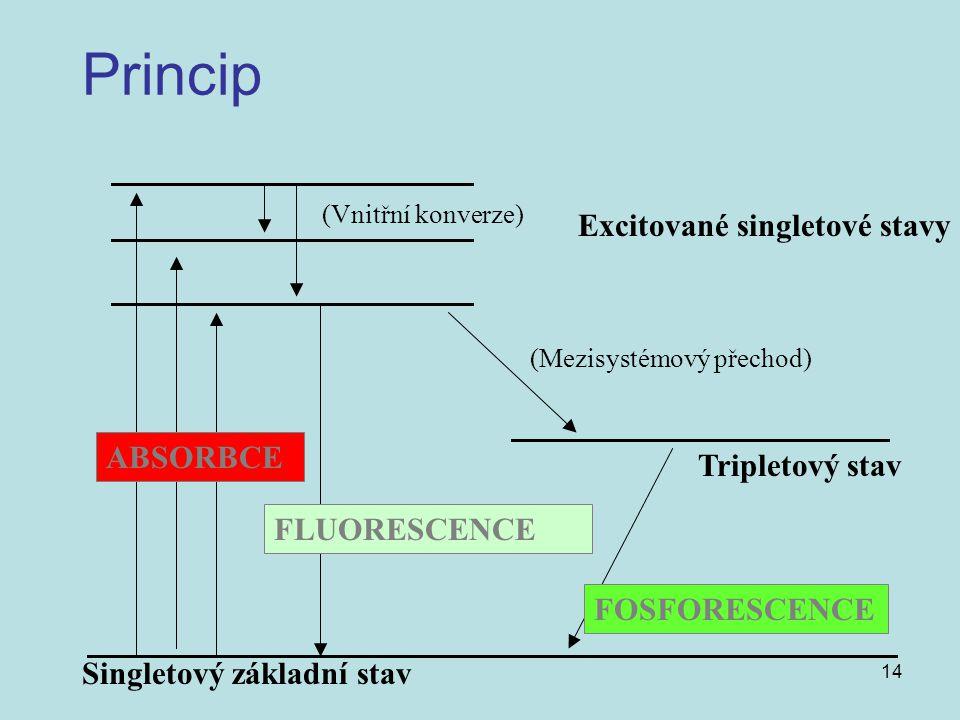 Princip Excitované singletové stavy ABSORBCE Tripletový stav