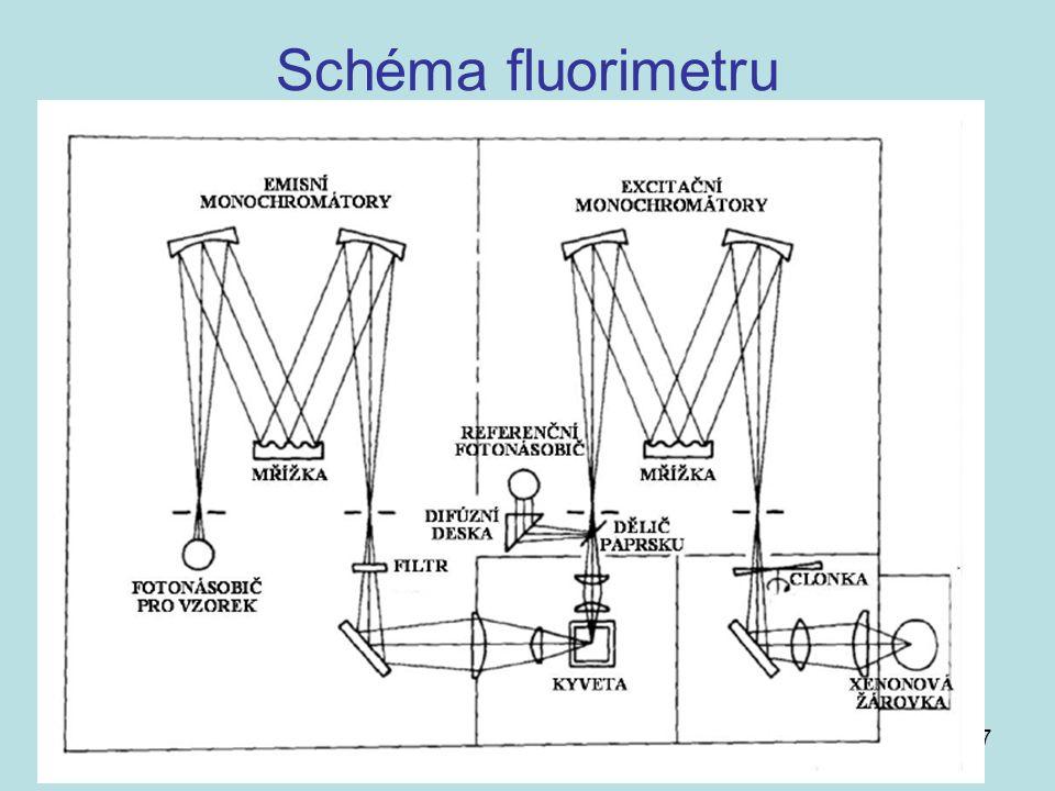 Schéma fluorimetru