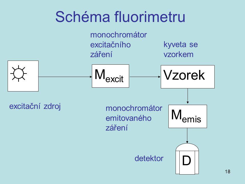 ☼ Schéma fluorimetru Mexcit Vzorek Memis D