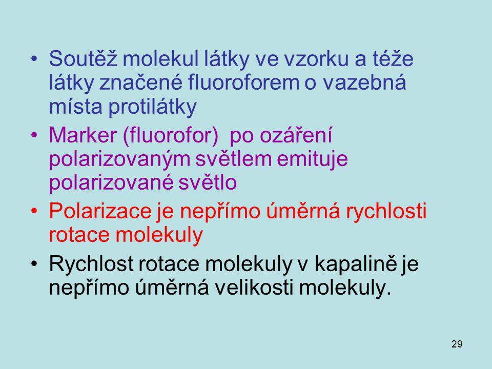 Soutěž molekul látky ve vzorku a téže látky značené fluoroforem o vazebná místa protilátky
