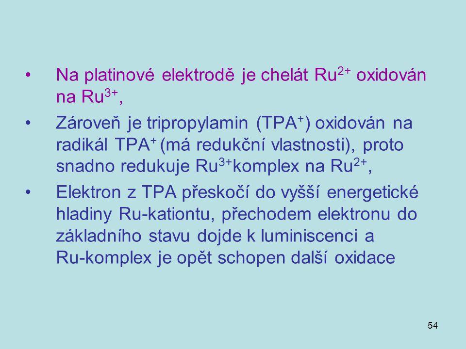 Na platinové elektrodě je chelát Ru2+ oxidován na Ru3+,